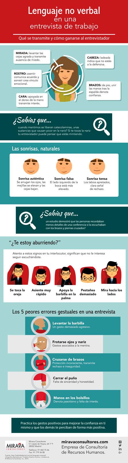 Infografía Mirava