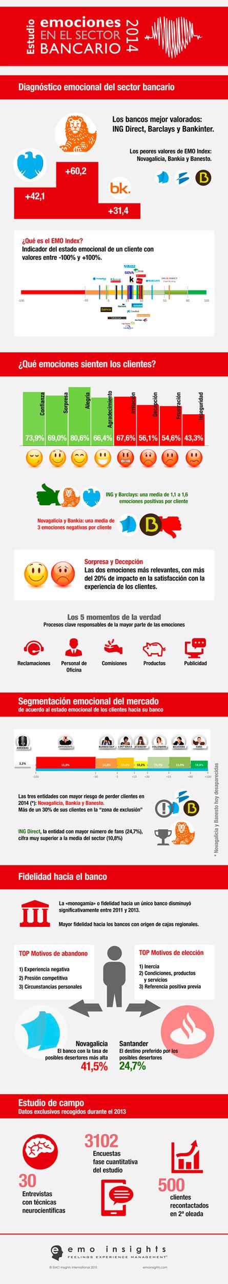 Emociones Sector Bancario Infografía