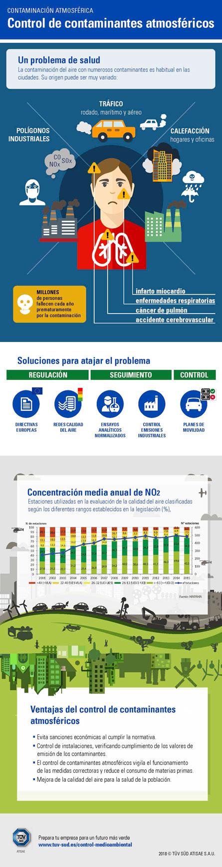 Infografía contaminación
