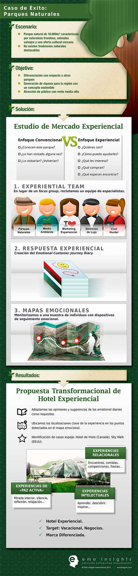 Diseño de Infografía Parques Naturales